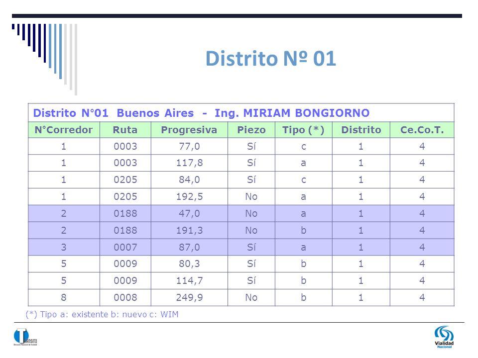 Distrito Nº 01 (*) Tipo a: existente b: nuevo c: WIM Distrito N°01 Buenos Aires - Ing. MIRIAM BONGIORNO N°CorredorRutaProgresivaPiezoTipo (*)DistritoC
