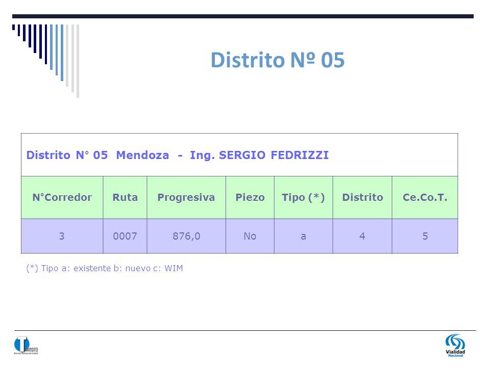 Distrito Nº 05 (*) Tipo a: existente b: nuevo c: WIM Distrito N° 05 Mendoza - Ing. SERGIO FEDRIZZI N°CorredorRutaProgresivaPiezoTipo (*)DistritoCe.Co.