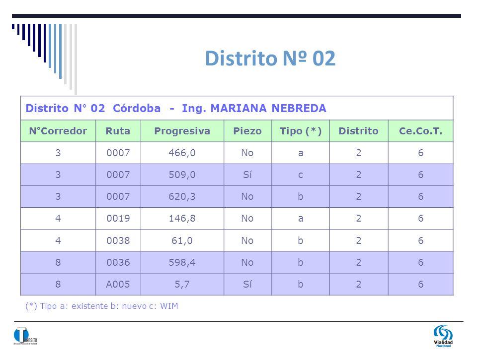 Distrito Nº 02 (*) Tipo a: existente b: nuevo c: WIM Distrito N° 02 Córdoba - Ing. MARIANA NEBREDA N°CorredorRutaProgresivaPiezoTipo (*)DistritoCe.Co.