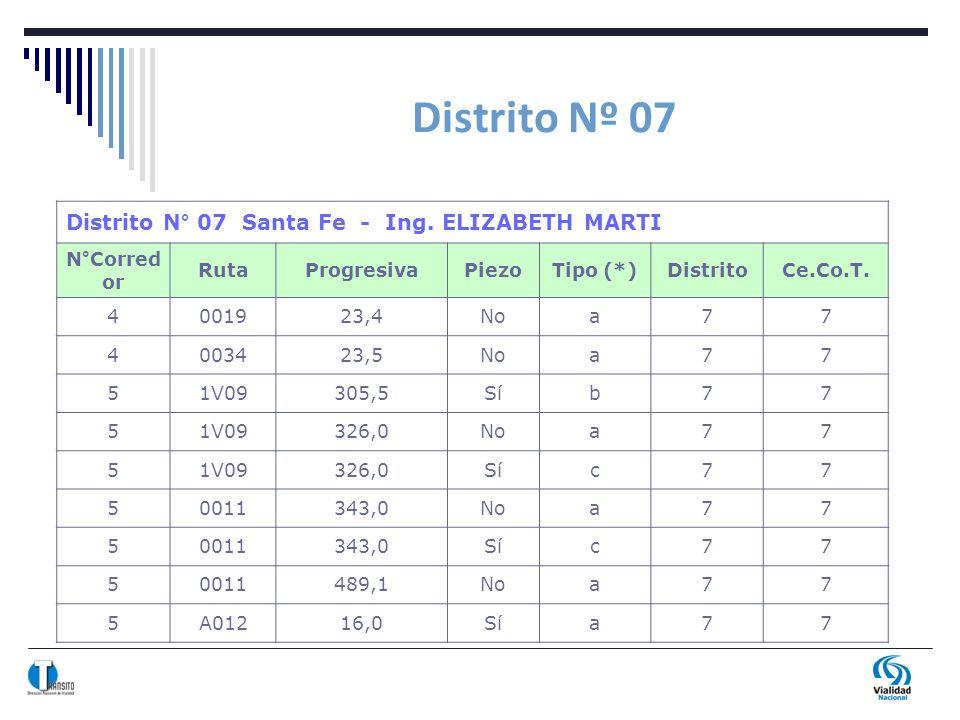 Distrito Nº 07 Distrito N° 07 Santa Fe - Ing. ELIZABETH MARTI N°Corred or RutaProgresivaPiezoTipo (*)DistritoCe.Co.T. 4001923,4Noa77 4003423,5Noa77 51