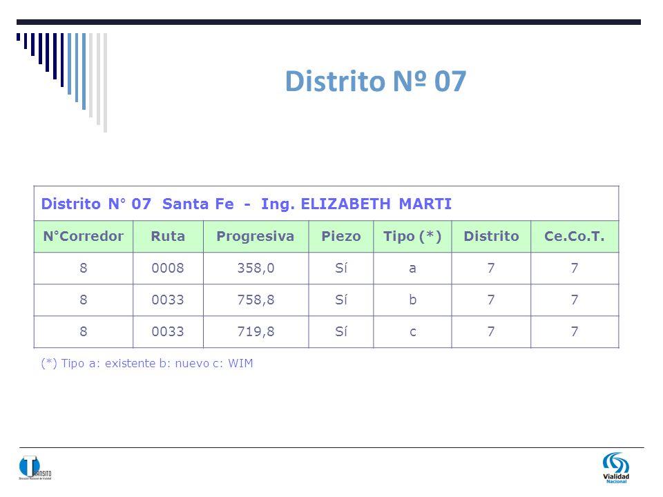 Distrito Nº 07 Distrito N° 07 Santa Fe - Ing. ELIZABETH MARTI N°CorredorRutaProgresivaPiezoTipo (*)DistritoCe.Co.T. 80008358,0Sía77 80033758,8Síb77 80
