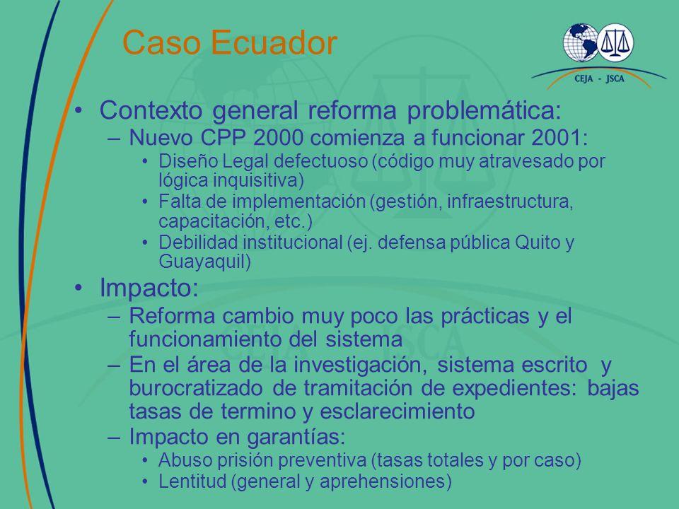 Caso Ecuador Contexto general reforma problemática: –Nuevo CPP 2000 comienza a funcionar 2001: Diseño Legal defectuoso (código muy atravesado por lógica inquisitiva) Falta de implementación (gestión, infraestructura, capacitación, etc.) Debilidad institucional (ej.