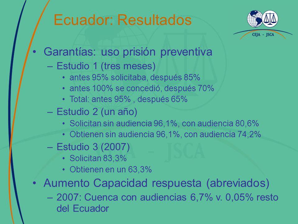 Ecuador: Resultados Garantías: uso prisión preventiva –Estudio 1 (tres meses) antes 95% solicitaba, después 85% antes 100% se concedió, después 70% Total: antes 95%, después 65% –Estudio 2 (un año) Solicitan sin audiencia 96,1%, con audiencia 80,6% Obtienen sin audiencia 96,1%, con audiencia 74,2% –Estudio 3 (2007) Solicitan 83,3% Obtienen en un 63,3% Aumento Capacidad respuesta (abreviados) –2007: Cuenca con audiencias 6,7% v.