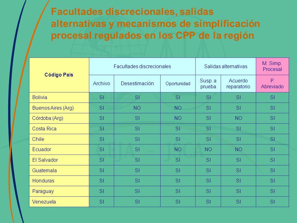 Facultades discrecionales, salidas alternativas y mecanismos de simplificación procesal regulados en los CPP de la región Código País Facultades discrecionalesSalidas alternativas M.