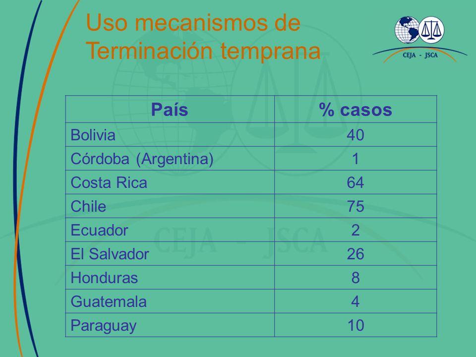 País% casos Bolivia40 Córdoba (Argentina)1 Costa Rica64 Chile75 Ecuador2 El Salvador26 Honduras8 Guatemala4 Paraguay10 Uso mecanismos de Terminación t