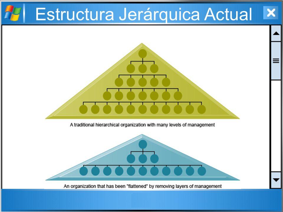 Estructura Jerárquica Actual