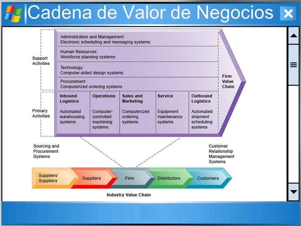 Cadena de Valor de Negocios