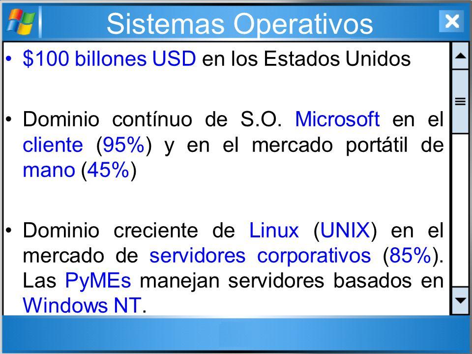 Sistemas Operativos $100 billones USD en los Estados Unidos Dominio contínuo de S.O. Microsoft en el cliente (95%) y en el mercado portátil de mano (4