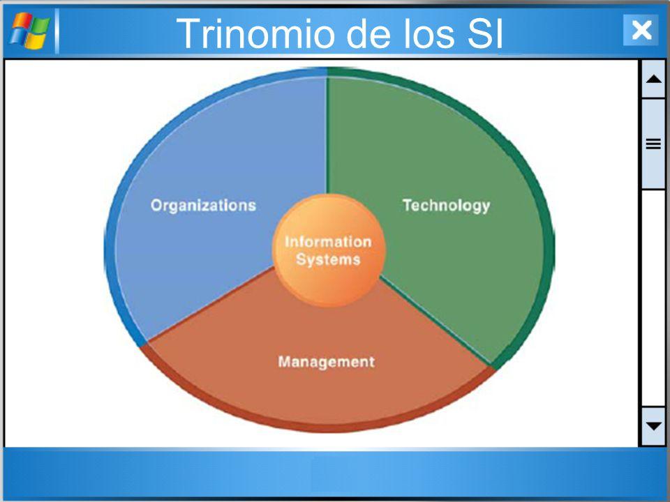 Trinomio de los SI