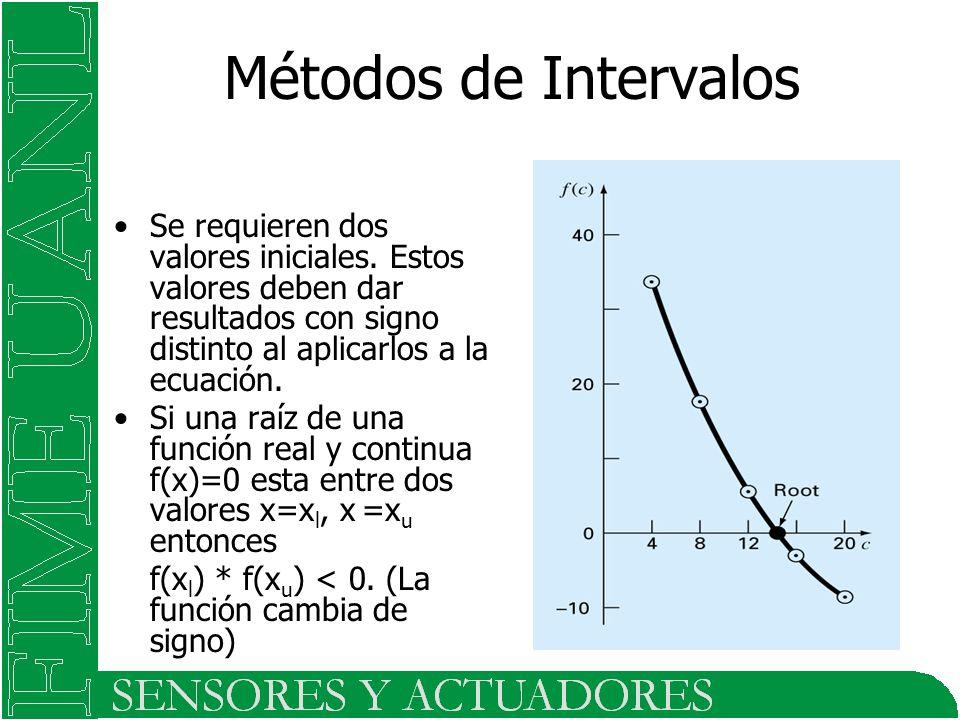 Se requieren dos valores iniciales. Estos valores deben dar resultados con signo distinto al aplicarlos a la ecuación. Si una raíz de una función real