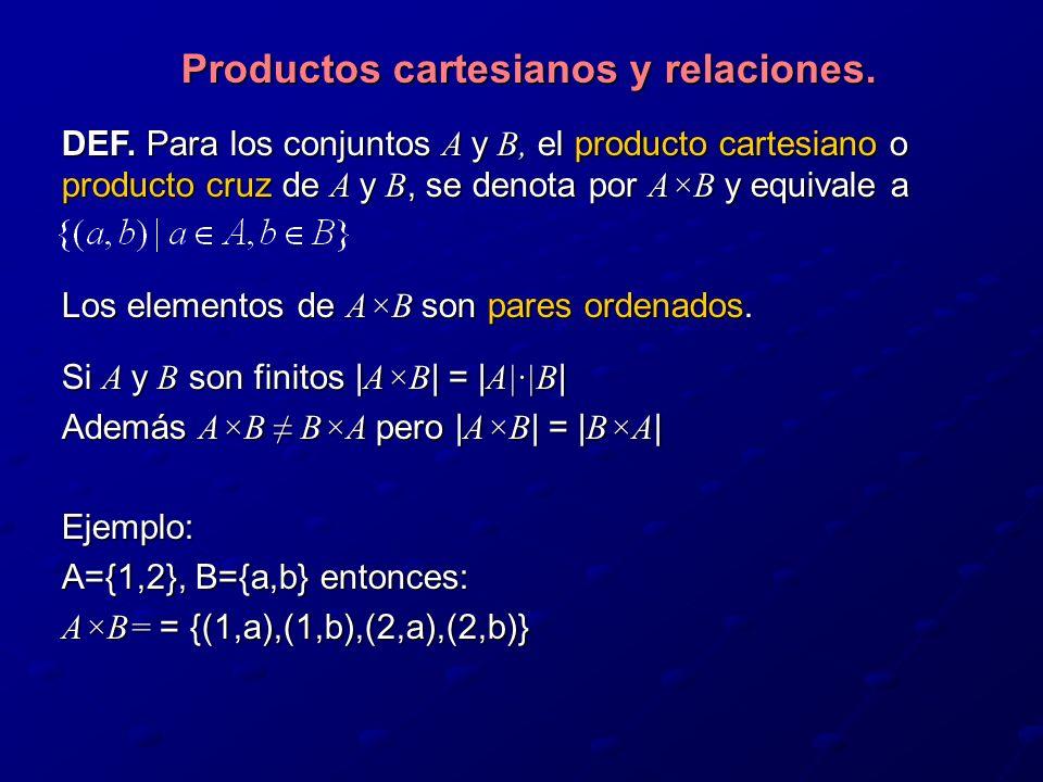 Productos cartesianos y relaciones.DEF.