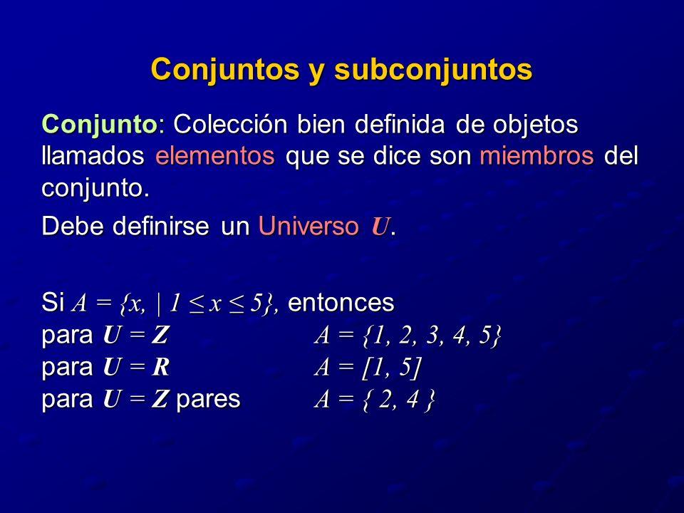 Conjuntos y subconjuntos Conjunto: Colección bien definida de objetos llamados elementos que se dice son miembros del conjunto.