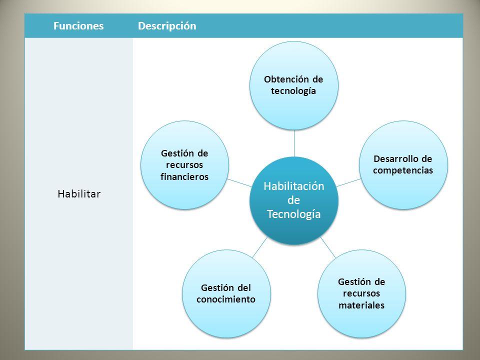 FuncionesDescripción Habilitar Habilitació n de Tecnología Obtención de tecnología Desarrollo de competencias Gestión de recursos materiales Gestión del conocimiento Gestión de recursos financieros