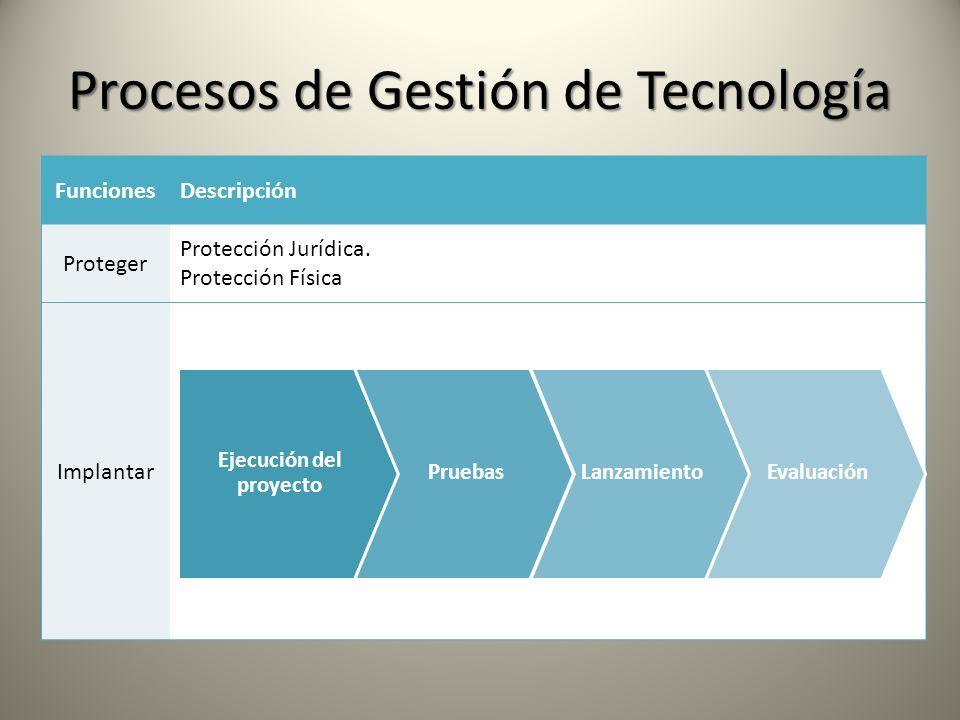 Procesos de Gestión de Tecnología FuncionesDescripción Proteger Protección Jurídica. Protección Física Implantar Ejecución del proyecto PruebasLanzami