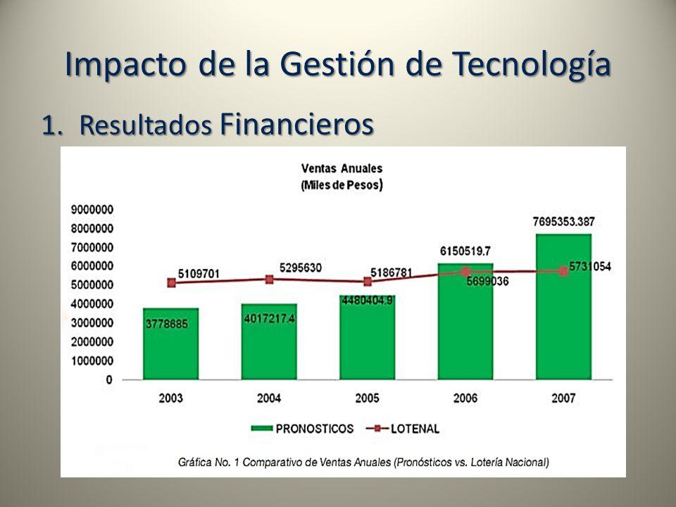 Impacto de la Gestión de Tecnología 1.Resultados Financieros