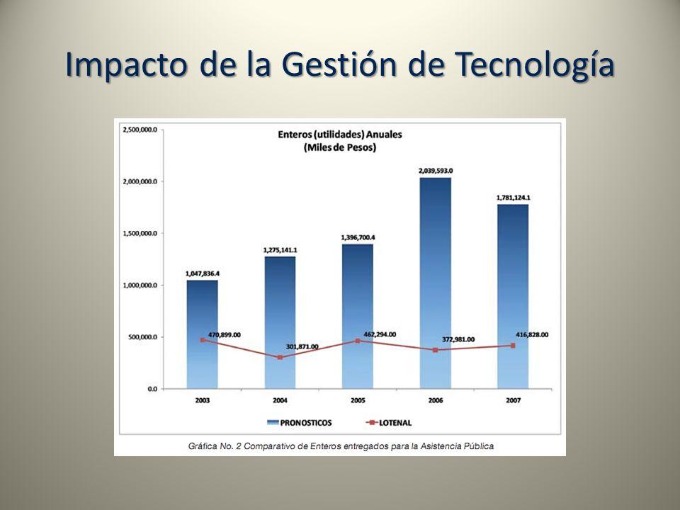 Impacto de la Gestión de Tecnología