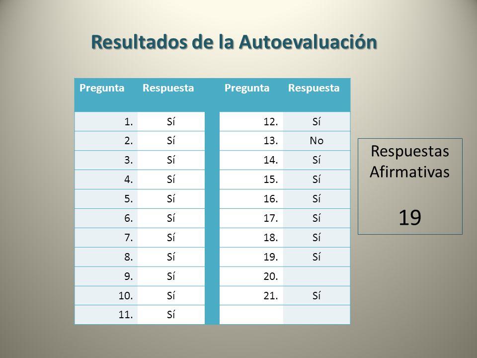 Resultados de la Autoevaluación PreguntaRespuestaPreguntaRespuesta 1.Sí12.Sí 2.Sí13.No 3.Sí14.Sí 4.Sí15.Sí 5.Sí16.Sí 6.Sí17.Sí 7.Sí18.Sí 8.Sí19.Sí 9.S