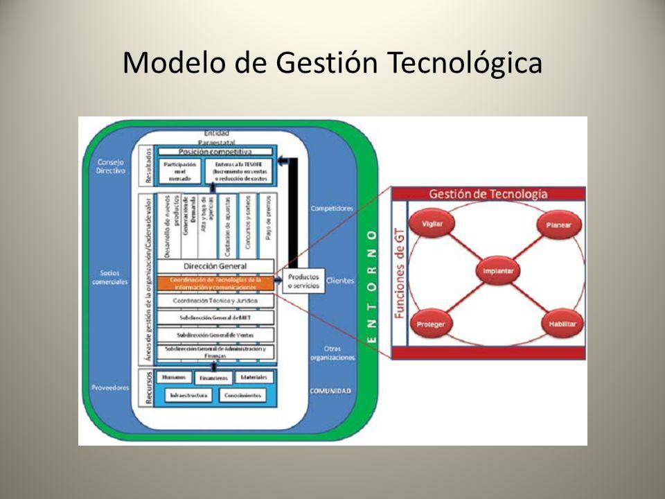Modelo de Gestión Tecnológica