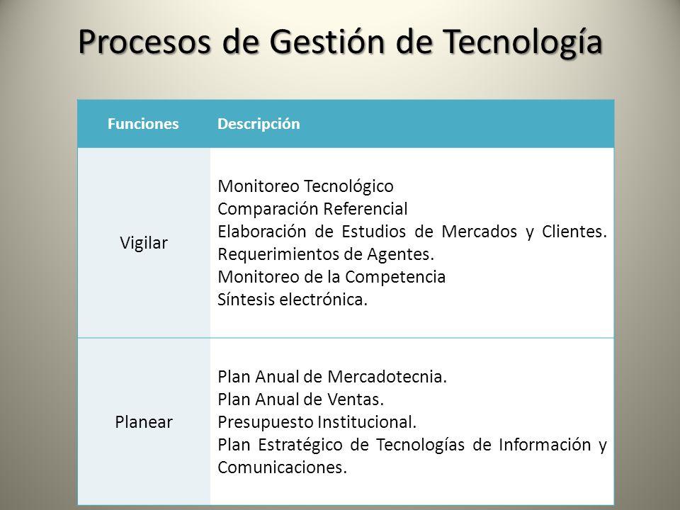 FuncionesDescripción Vigilar Monitoreo Tecnológico Comparación Referencial Elaboración de Estudios de Mercados y Clientes. Requerimientos de Agentes.