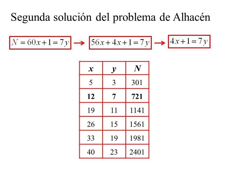Segunda solución del problema de Alhacén xyN 53301 127721 19111141 26151561 33191981 40232401