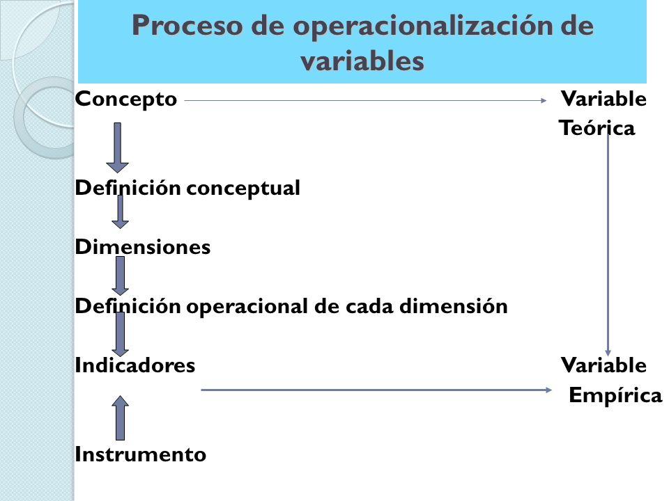 Proceso de operacionalización de variables Concepto Variable Teórica Definición conceptual Dimensiones Definición operacional de cada dimensión Indicadores Variable Empírica Instrumento