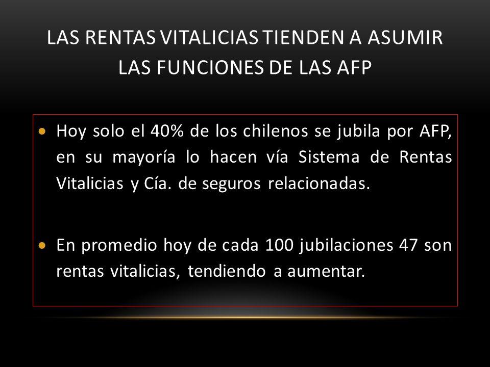 LAS RENTAS VITALICIAS TIENDEN A ASUMIR LAS FUNCIONES DE LAS AFP Hoy solo el 40% de los chilenos se jubila por AFP, en su mayoría lo hacen vía Sistema