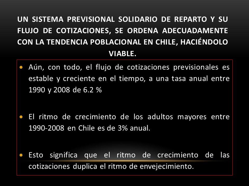 UN SISTEMA PREVISIONAL SOLIDARIO DE REPARTO Y SU FLUJO DE COTIZACIONES, SE ORDENA ADECUADAMENTE CON LA TENDENCIA POBLACIONAL EN CHILE, HACIÉNDOLO VIAB