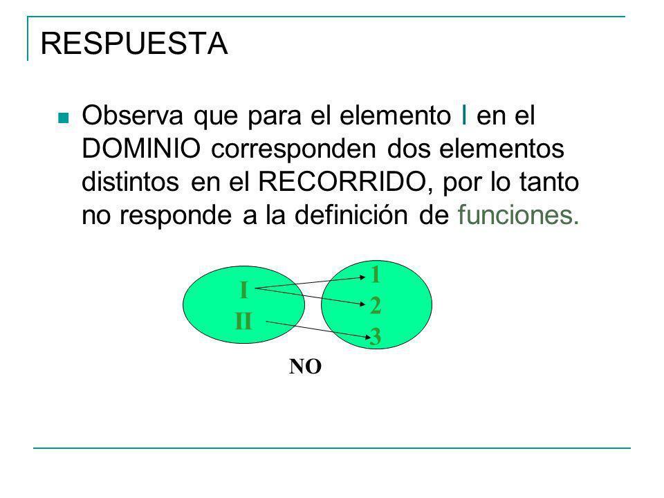 RESPUESTA Observa que para el elemento I en el DOMINIO corresponden dos elementos distintos en el RECORRIDO, por lo tanto no responde a la definición de funciones.