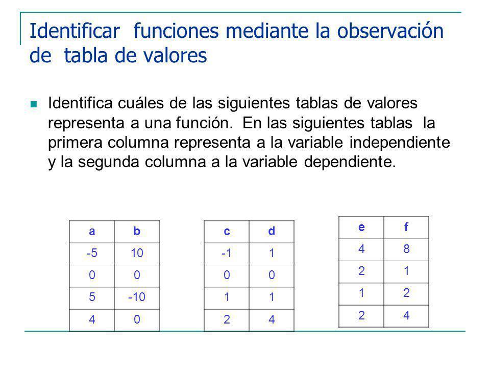 Identificar funciones mediante la observación de tabla de valores Identifica cuáles de las siguientes tablas de valores representa a una función.