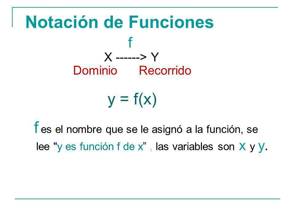 Notación de Funciones f X ------> Y Dominio Recorrido y = f(x) f es el nombre que se le asignó a la función, se lee y es función f de x, las variables son x y y.