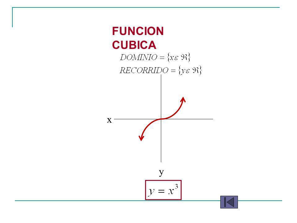 y FUNCION CUBICA x