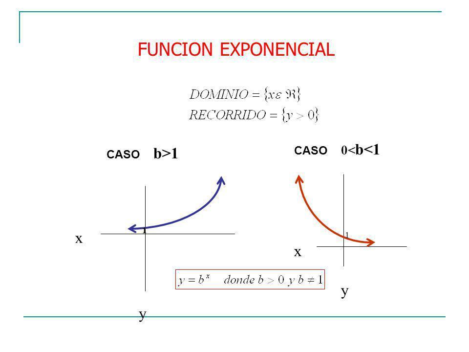 1 x y 1 x y FUNCION EXPONENCIAL CASO b>1 CASO 0< b<1