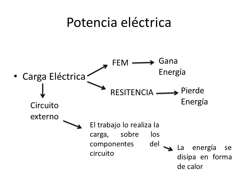 Potencia eléctrica Carga Eléctrica FEM RESITENCIA Gana Energía Pierde Energía La energía se disipa en forma de calor Circuito externo El trabajo lo re