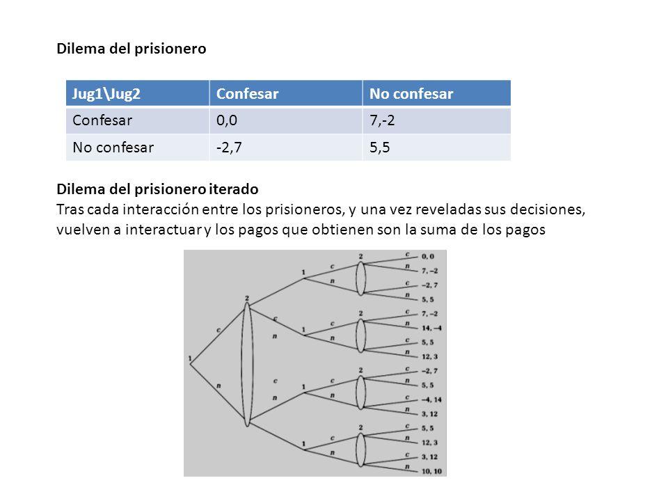 Definición Un juego repetido se define por un juego de etapa G en forma estratégica, que se juega de forma repetida en tiempo discreto: G = {Si, πi, i = 1,..., N} con Si es el conjunto de estrategias del jugador i y πi (s1, s2,..., Sn) su función de pagos.