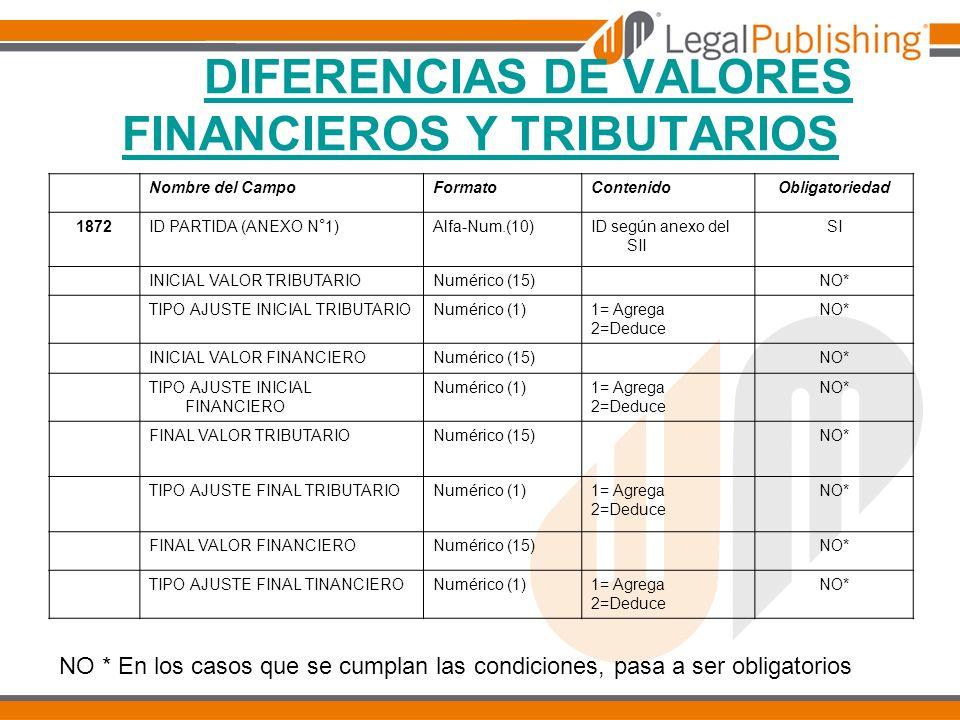 DIFERENCIAS DE VALORES FINANCIEROS Y TRIBUTARIOS Nombre del CampoFormatoContenidoObligatoriedad 1872ID PARTIDA (ANEXO N°1)Alfa-Num.(10)ID según anexo