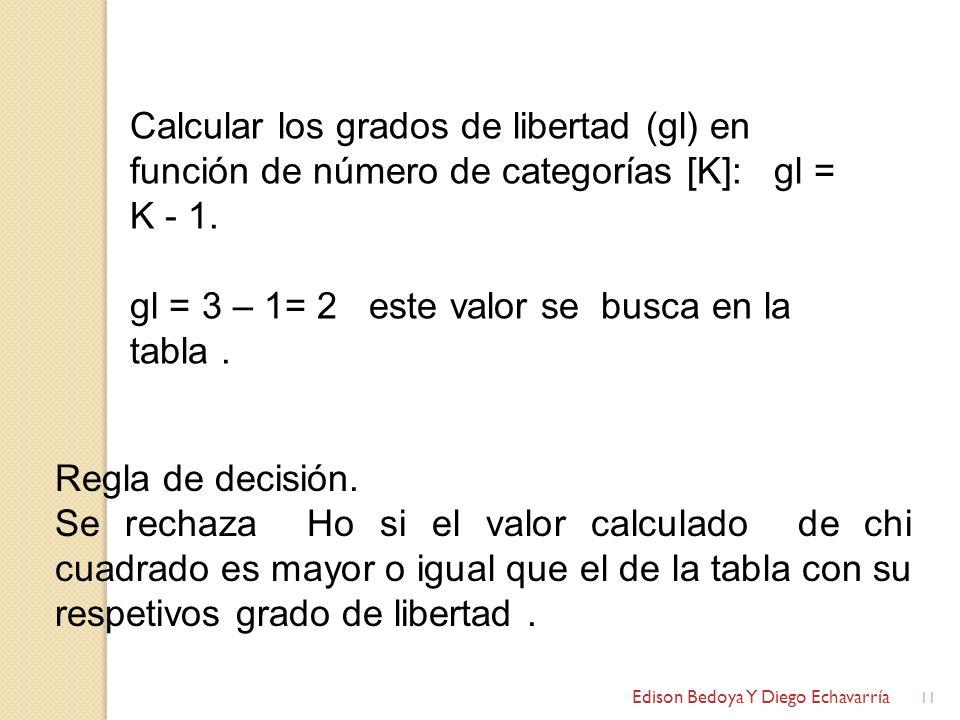 Edison Bedoya Y Diego Echavarría 11 Calcular los grados de libertad (gl) en función de número de categorías [K]: gl = K - 1. gl = 3 – 1= 2 este valor