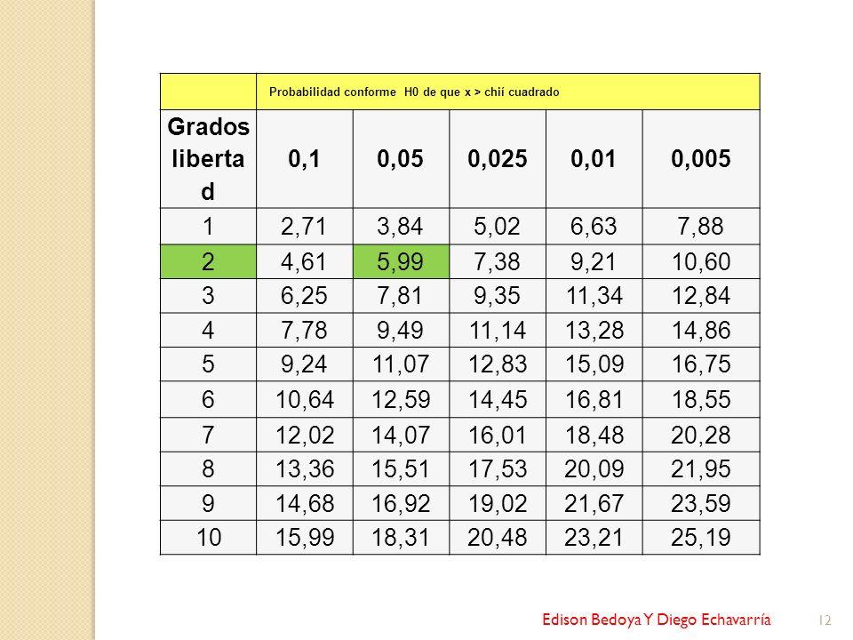Edison Bedoya Y Diego Echavarría 12 Probabilidad conforme H0 de que x > chií cuadrado Grados liberta d 0,10,050,0250,010,005 12,713,845,026,637,88 24,