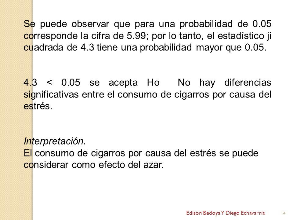 Edison Bedoya Y Diego Echavarría 14 Se puede observar que para una probabilidad de 0.05 corresponde la cifra de 5.99; por lo tanto, el estadístico ji