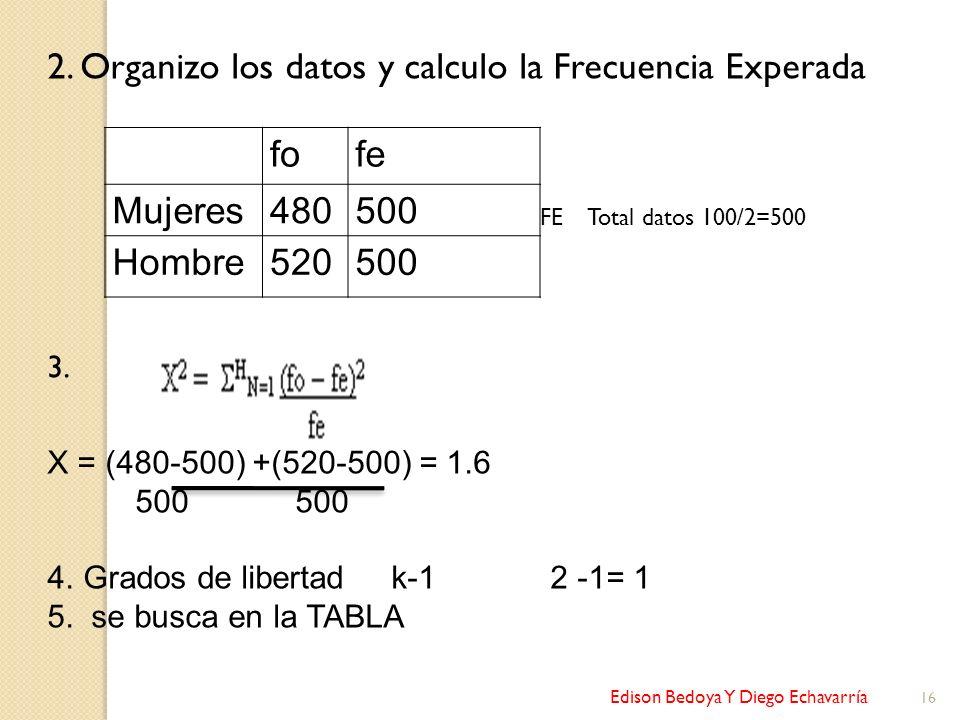 Edison Bedoya Y Diego Echavarría 16 2. Organizo los datos y calculo la Frecuencia Experada FE Total datos 100/2=500 3. X = (480-500) +(520-500) = 1.6