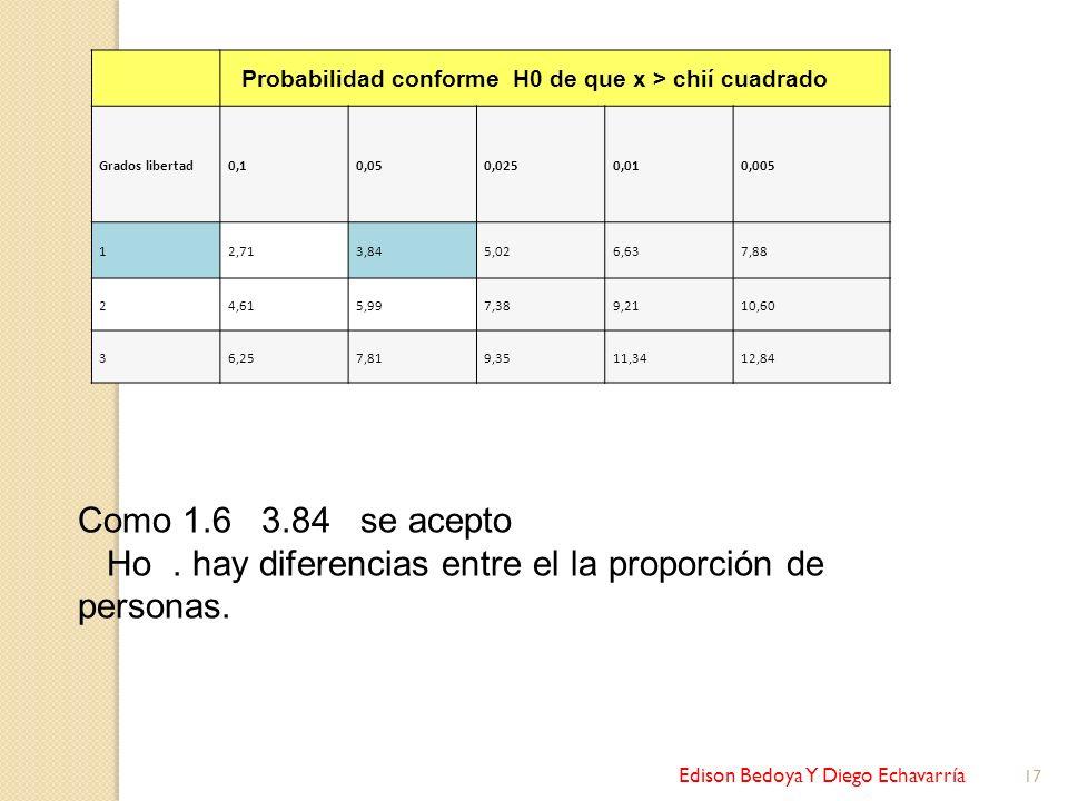 Edison Bedoya Y Diego Echavarría 17 Probabilidad conforme H0 de que x > chií cuadrado Grados libertad0,10,050,0250,010,005 12,713,845,026,637,88 24,61