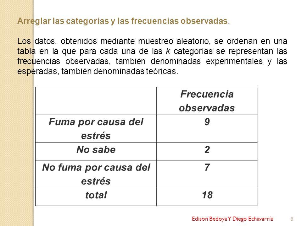Edison Bedoya Y Diego Echavarría 9 Categorías Frecuencia observadas Frecuencias esperadas Fuma por causa del estrés 96 No sabe 26 No fuma por causa del estrés 76 total 18 Fe = número total = 18 =6 Categorías 3 Calculamos las frecuencias esperadas