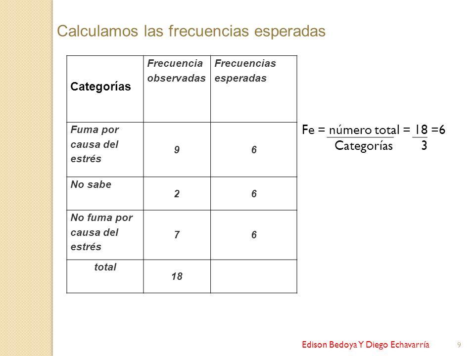 Edison Bedoya Y Diego Echavarría 9 Categorías Frecuencia observadas Frecuencias esperadas Fuma por causa del estrés 96 No sabe 26 No fuma por causa de