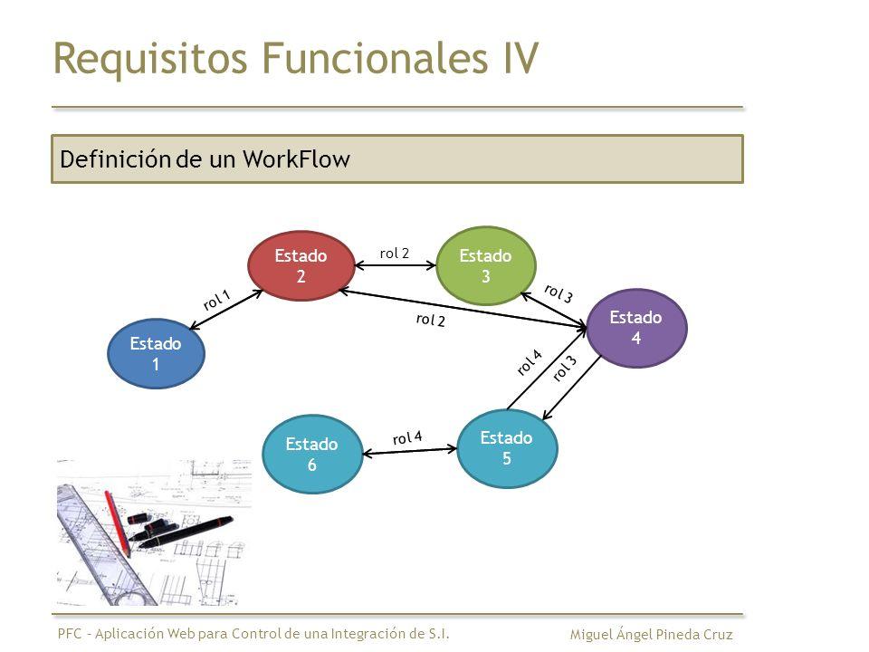 Requisitos Funcionales IV Definición de un WorkFlow Estado 1 Estado 2 Estado 3 rol 1 rol 3 Estado 4 rol 2 Estado 5 Estado 6 rol 3 rol 2 rol 4 Miguel Á