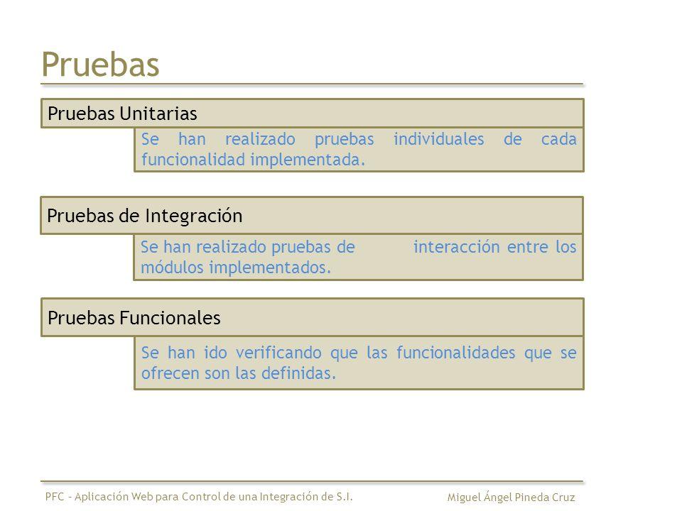 Pruebas Pruebas Unitarias Se han realizado pruebas individuales de cada funcionalidad implementada. Pruebas de Integración Se han realizado pruebas de