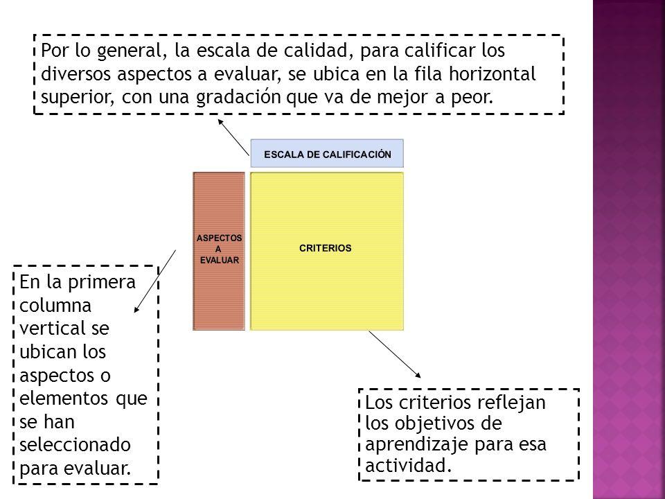 Los criterios reflejan los objetivos de aprendizaje para esa actividad. En la primera columna vertical se ubican los aspectos o elementos que se han s