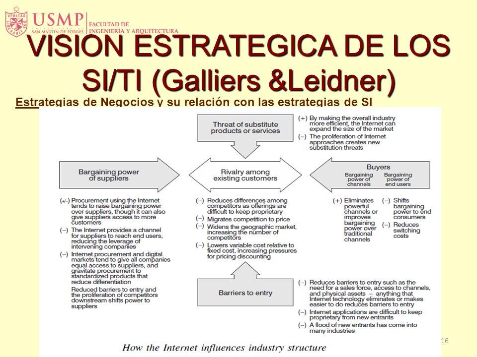 15 Estrategias de Negocios y su relación con las estrategias de SI Medición de las relaciones de los SI con las estrategias del negocio Alineamiento d