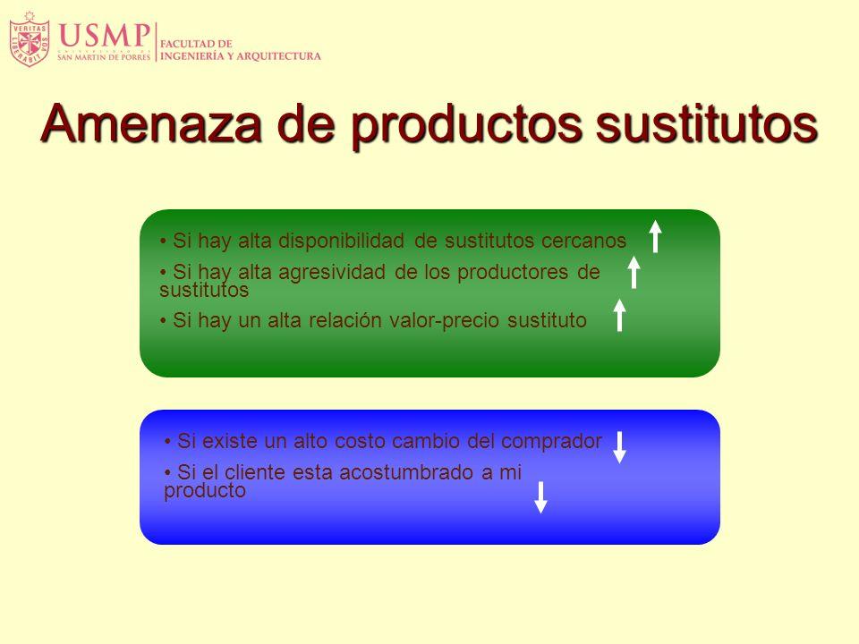 Amenaza de nuevos participantes (Potential Entrants) Si los productos son estandarizados (poca diferenciación) Si el producto fácilmente copiable Si s