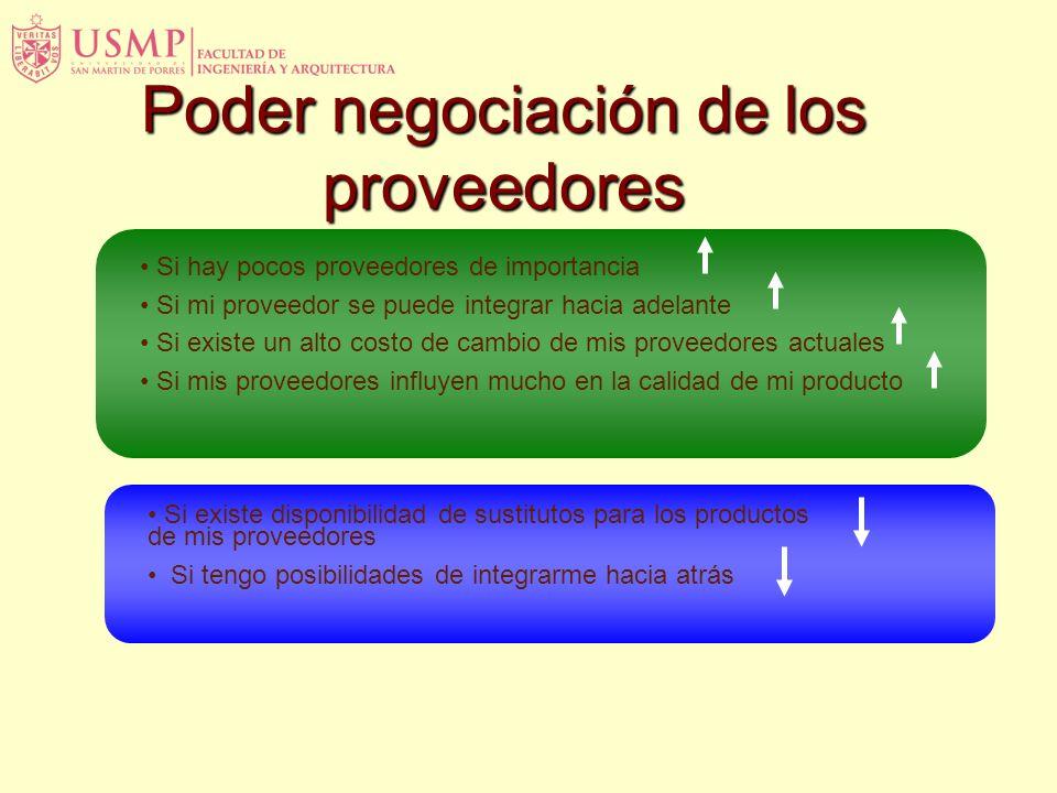 Poder negociación de los compradores Si hay pocos compradores de importancia Si hay muchos sustitutos de mi producto Si mi comprador se puede integrar