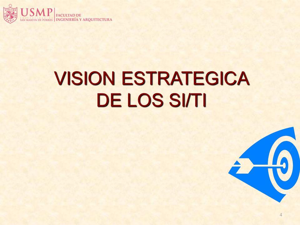 14 Planeamiento de SI Contexto de los Planes de los SI Metodologías de Planeamiento de SI El Proceso de Planeamiento de SI Evaluación de resultados de los SI VISION ESTRATEGICA DE LOS SI/TI (Galliers &Leidner)