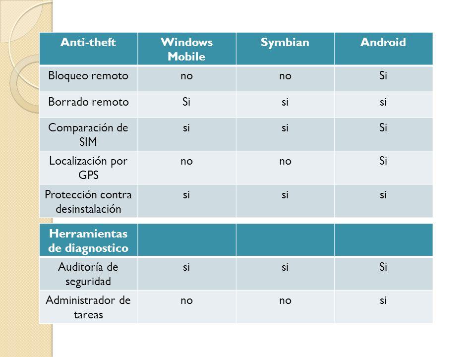 Anti-theftWindows Mobile SymbianAndroid Bloqueo remotono Si Borrado remotoSisi Comparación de SIM si Si Localización por GPS no Si Protección contra desinstalación si Herramientas de diagnostico Auditoría de seguridad si Si Administrador de tareas no si